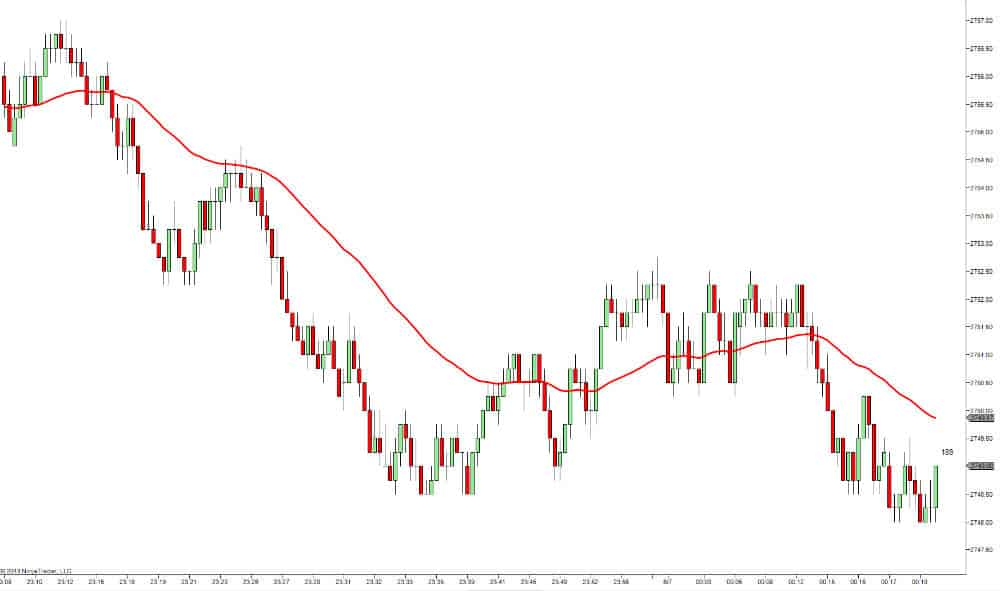 Exponential Moving Average (EMA) - 5 Best Technical Analysis Tools