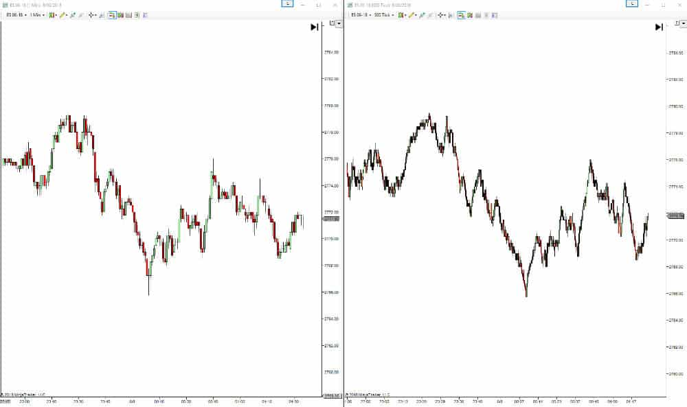 1 Minute Candle Chart vs. 500 Tick Chart - 5 Best Technical Analysis Tools