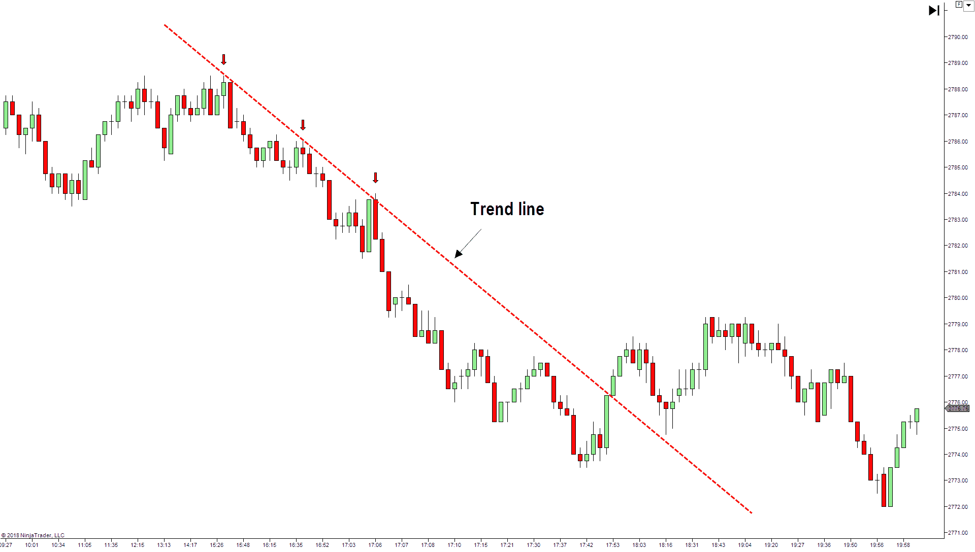 How to draw trend channel correctly