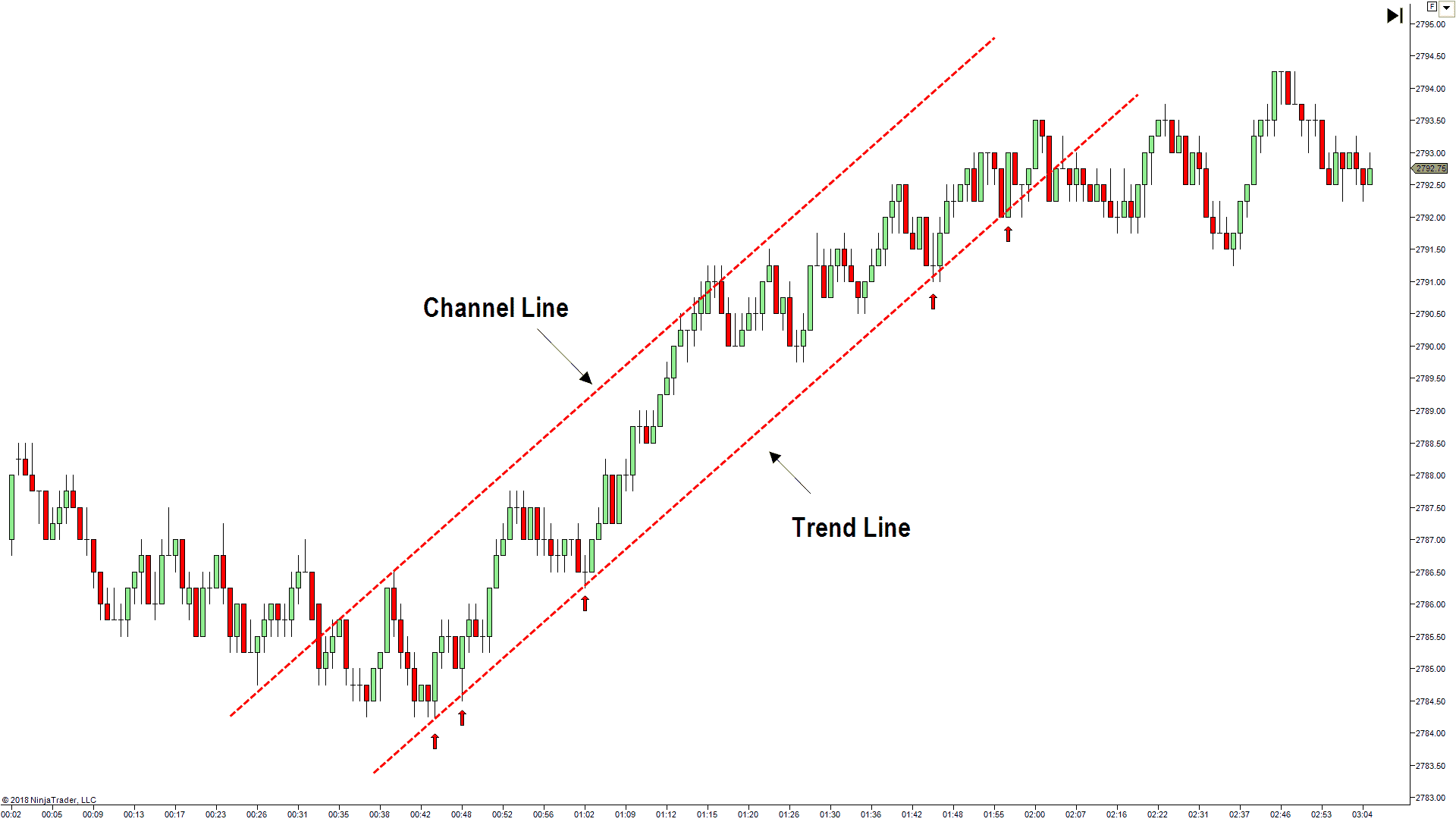 How to draw trend channels correctly