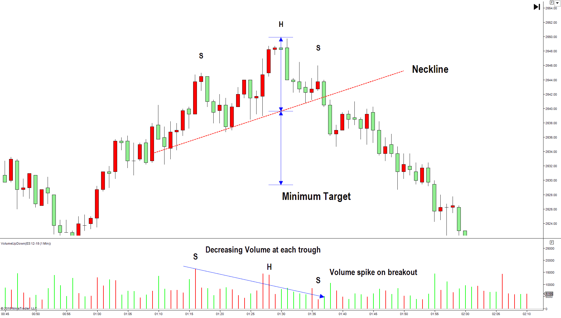 5 best technical analysis trading patterns - Head and shoulders pattern