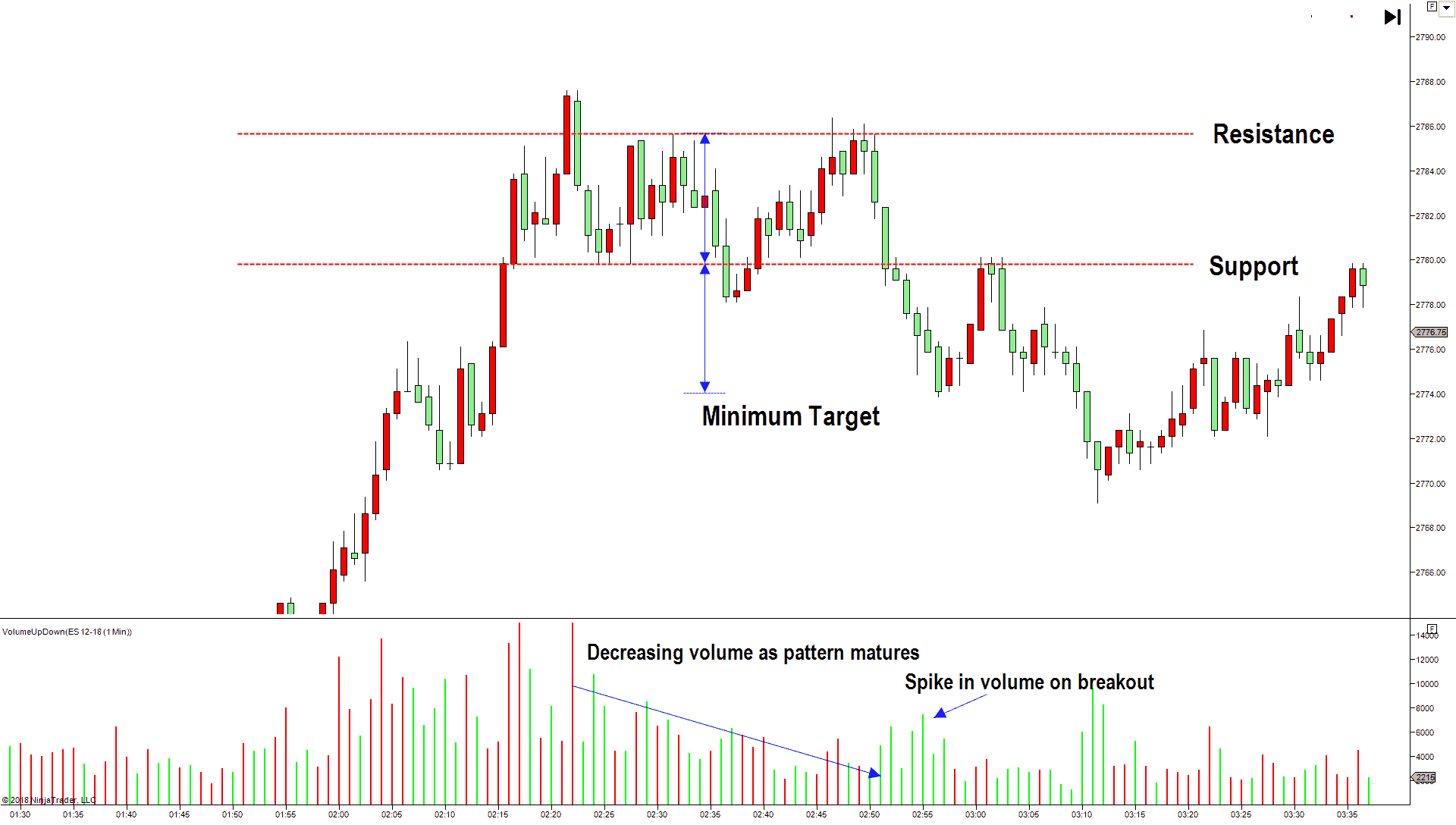 5 best technical analysis trading patterns - Triple Top pattern