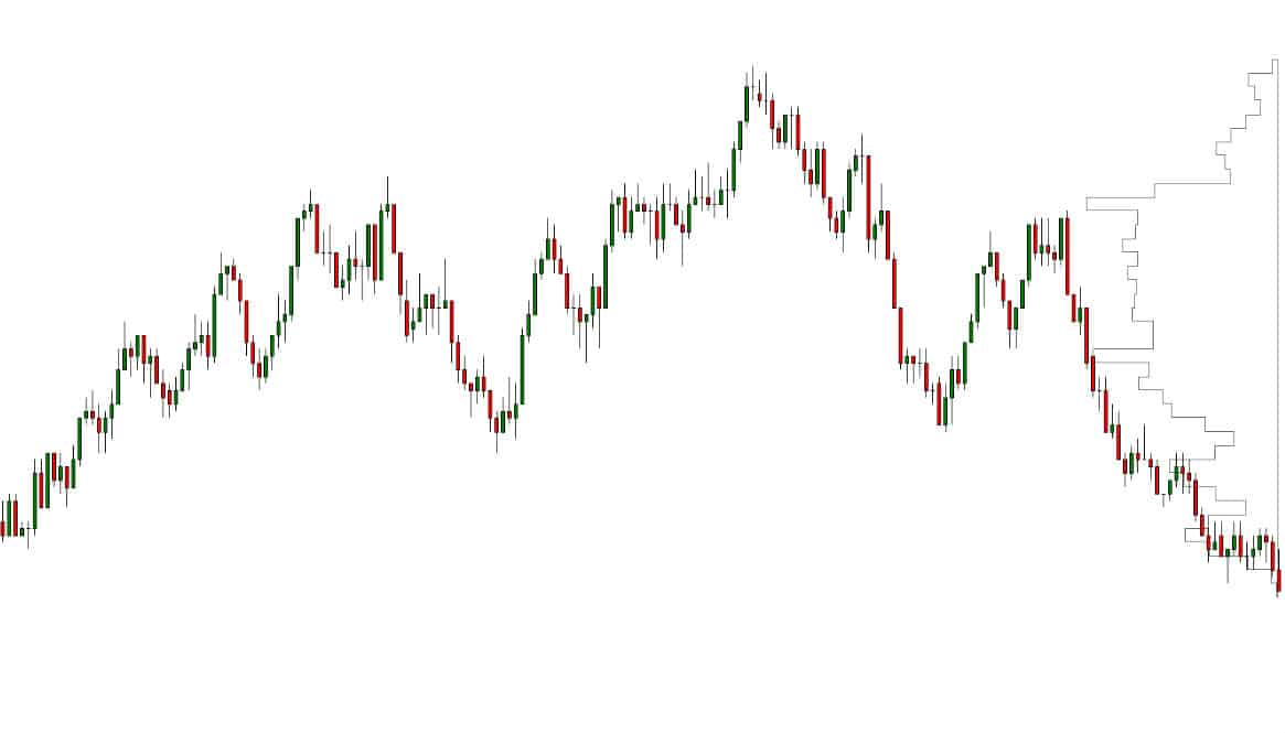 Balanced market - What is auction market theory?