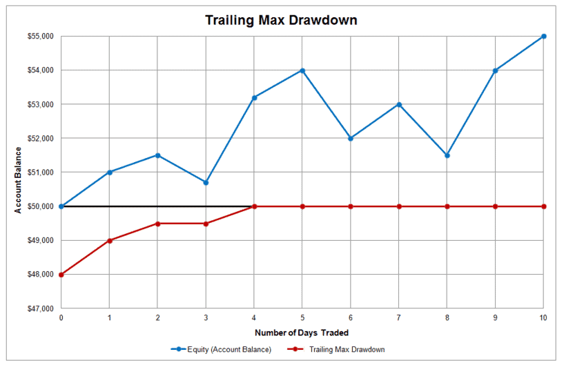How to get started with TopStep Trader - Trailing Max Drawdown diagram