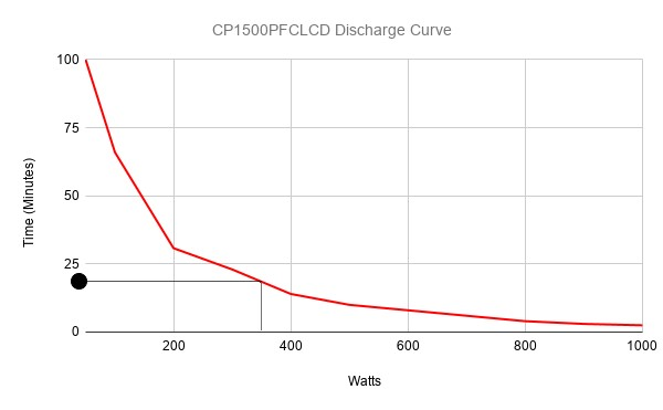 calculate runtime using a manufacturers UPS discharge curves