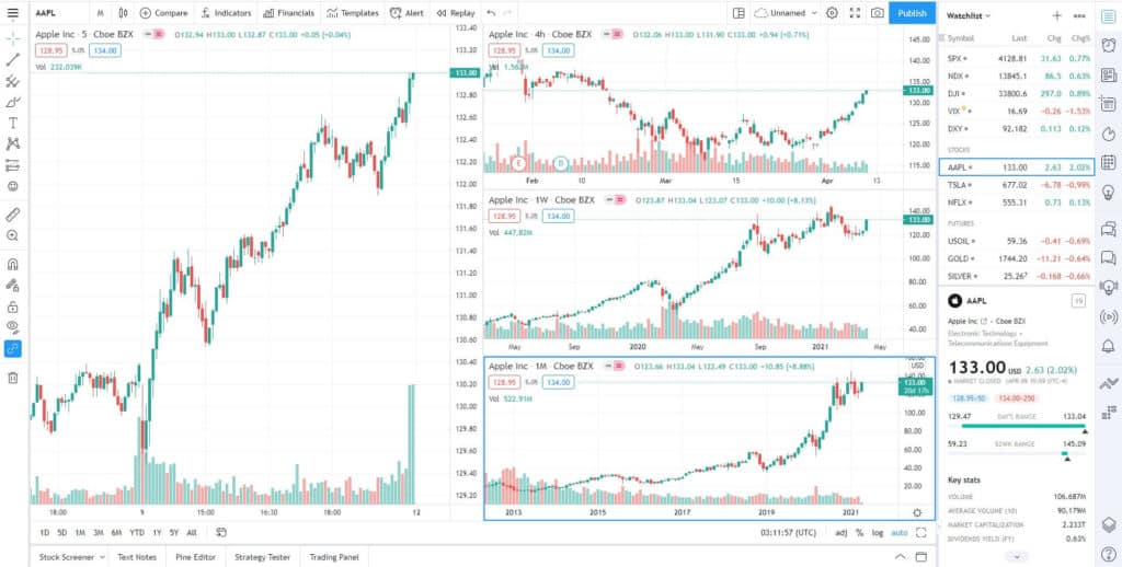 Tradingview 4 charts in one layout