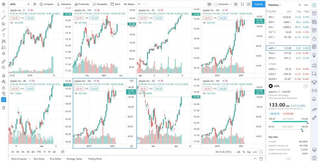 TradingView premuim subscription 8 charts in one layout