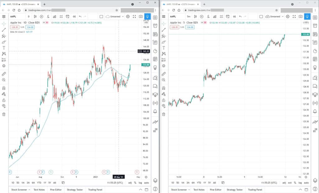 side by side charts
