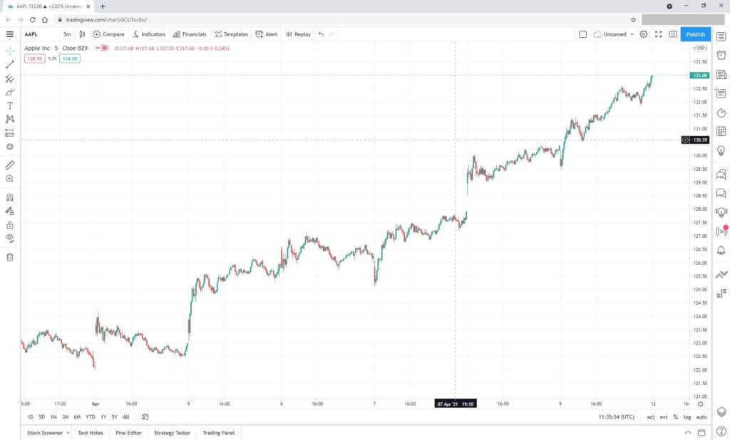How to get tradingview multiple charts free
