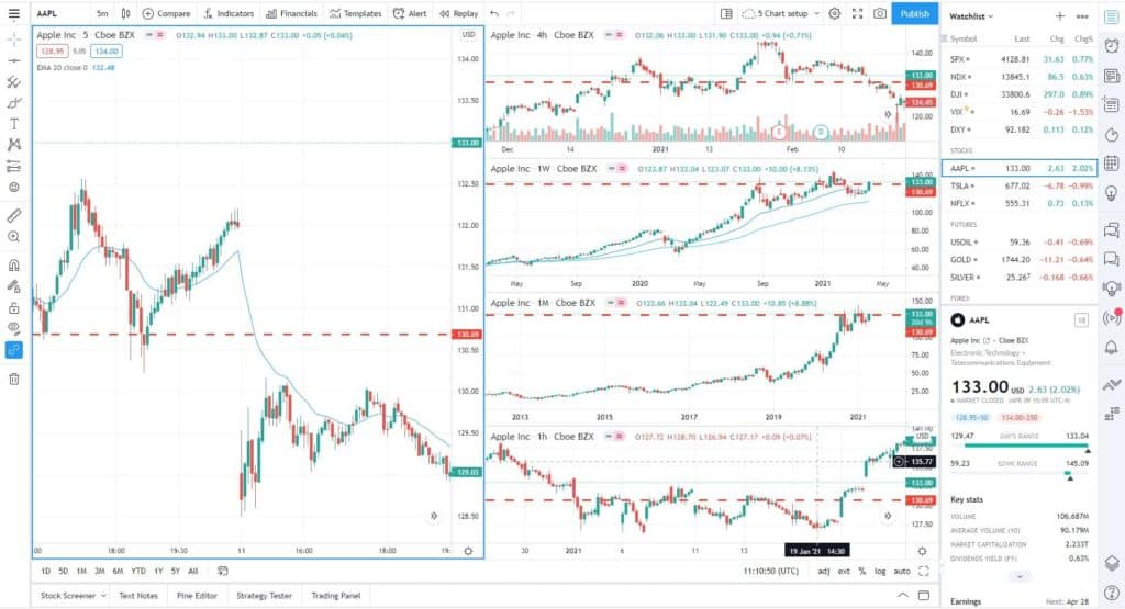 Sync tradingview drawings in layouts multi chart tradingview