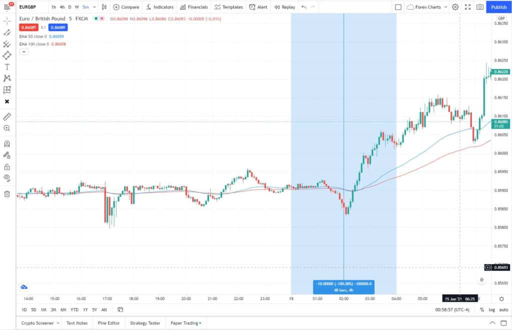 TradingView Go to function highlighted area.