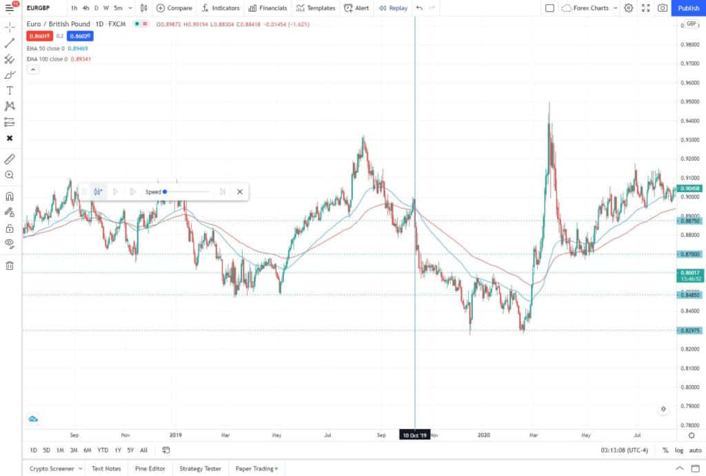 How far back can you backtest Tradingview?