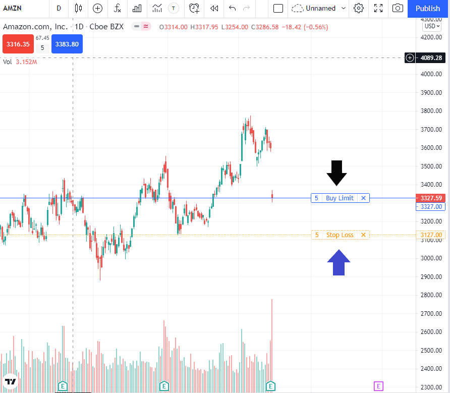 tradingview stop loss positions
